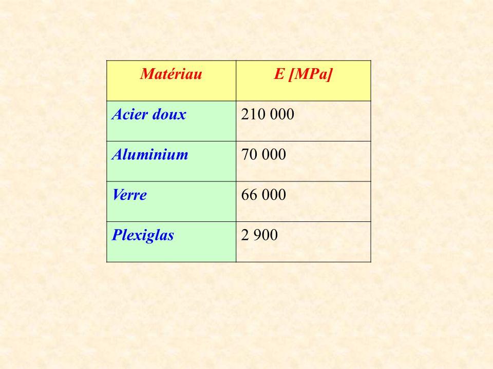 Matériau E [MPa] Acier doux 210 000 Aluminium 70 000 Verre 66 000 Plexiglas 2 900